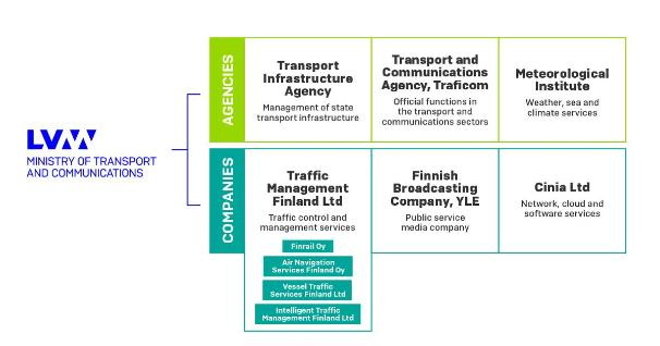 The administrative sector of the Ministry of Transport and Communications (Picture: Ministry of Transport and Communications)