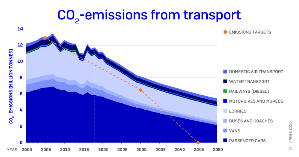 CO2 emissions from transport – projection and emissions targets in Finland. Source: VTT Technical Research Centre / Aliisa 2020 (Figure: Ministry of Transport and Communications)
